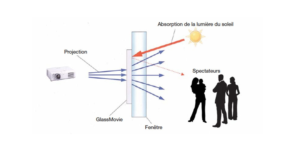 Description du fonctionnement du glass movie